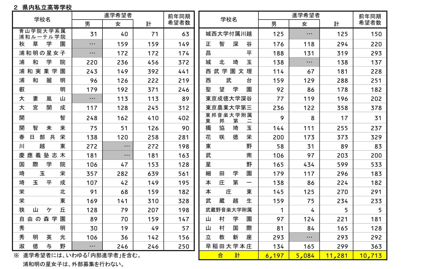県 高校 2021 埼玉 倍率